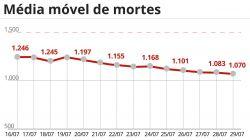 Brasil tem 1.354 mortes por Covid-19 nas últimas 24 horas; média móvel de óbitos é a mais baixa desde 22 de fevereiro